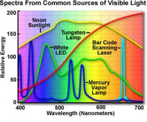 Light wavelength by source